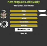 Piero Mingoia vs Jack McKay h2h player stats