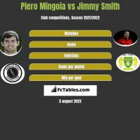 Piero Mingoia vs Jimmy Smith h2h player stats