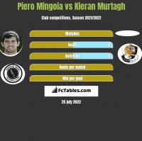 Piero Mingoia vs Kieran Murtagh h2h player stats