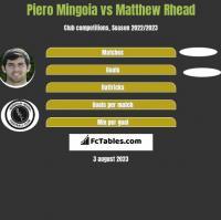 Piero Mingoia vs Matthew Rhead h2h player stats