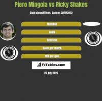 Piero Mingoia vs Ricky Shakes h2h player stats
