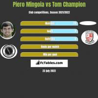 Piero Mingoia vs Tom Champion h2h player stats