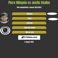 Piero Mingoia vs Justin Shaibu h2h player stats