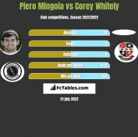 Piero Mingoia vs Corey Whitely h2h player stats