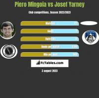 Piero Mingoia vs Josef Yarney h2h player stats