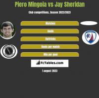 Piero Mingoia vs Jay Sheridan h2h player stats