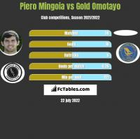 Piero Mingoia vs Gold Omotayo h2h player stats