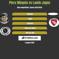 Piero Mingoia vs Lamin Jagne h2h player stats
