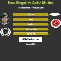 Piero Mingoia vs Carlos Mendes h2h player stats