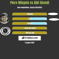 Piero Mingoia vs Albi Skendi h2h player stats