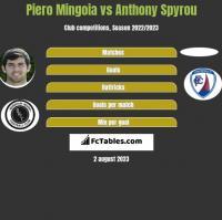 Piero Mingoia vs Anthony Spyrou h2h player stats