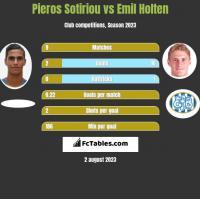 Pieros Sotiriou vs Emil Holten h2h player stats
