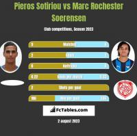 Pieros Sotiriou vs Marc Rochester Soerensen h2h player stats