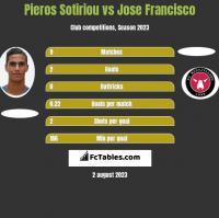 Pieros Sotiriou vs Jose Francisco h2h player stats