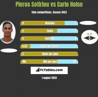 Pieros Sotiriou vs Carlo Holse h2h player stats