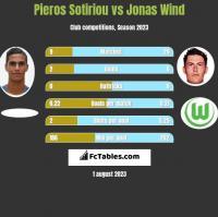 Pieros Sotiriou vs Jonas Wind h2h player stats
