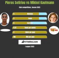 Pieros Sotiriou vs Mikkel Kaufmann h2h player stats
