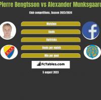 Pierre Bengtsson vs Alexander Munksgaard h2h player stats