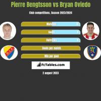 Pierre Bengtsson vs Bryan Oviedo h2h player stats