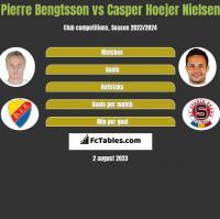 Pierre Bengtsson vs Casper Hoejer Nielsen h2h player stats