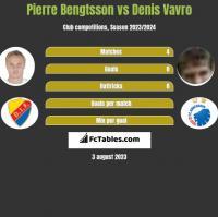 Pierre Bengtsson vs Denis Vavro h2h player stats