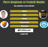 Pierre Bengtsson vs Frederik Moeller h2h player stats