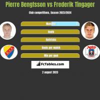Pierre Bengtsson vs Frederik Tingager h2h player stats