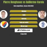 Pierre Bengtsson vs Guillermo Varela h2h player stats