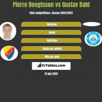 Pierre Bengtsson vs Gustav Dahl h2h player stats