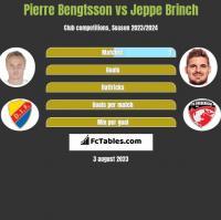 Pierre Bengtsson vs Jeppe Brinch h2h player stats