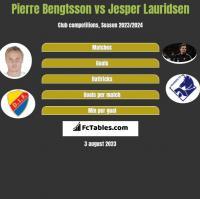 Pierre Bengtsson vs Jesper Lauridsen h2h player stats