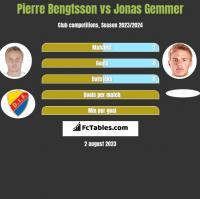 Pierre Bengtsson vs Jonas Gemmer h2h player stats