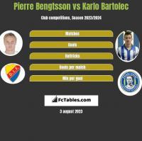 Pierre Bengtsson vs Karlo Bartolec h2h player stats