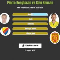 Pierre Bengtsson vs Kian Hansen h2h player stats