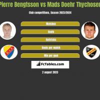 Pierre Bengtsson vs Mads Doehr Thychosen h2h player stats