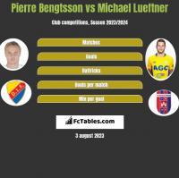 Pierre Bengtsson vs Michael Lueftner h2h player stats