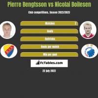 Pierre Bengtsson vs Nicolai Boilesen h2h player stats