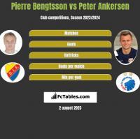 Pierre Bengtsson vs Peter Ankersen h2h player stats