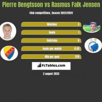 Pierre Bengtsson vs Rasmus Falk Jensen h2h player stats