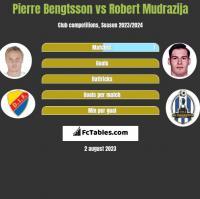 Pierre Bengtsson vs Robert Mudrazija h2h player stats