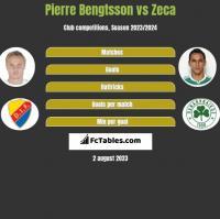 Pierre Bengtsson vs Zeca h2h player stats