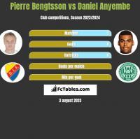 Pierre Bengtsson vs Daniel Anyembe h2h player stats