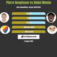 Pierre Bengtsson vs Abdul Mumin h2h player stats