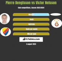 Pierre Bengtsson vs Victor Nelsson h2h player stats