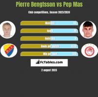 Pierre Bengtsson vs Pep Mas h2h player stats