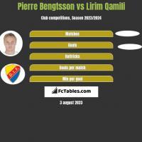 Pierre Bengtsson vs Lirim Qamili h2h player stats
