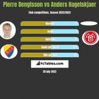 Pierre Bengtsson vs Anders Hagelskjaer h2h player stats