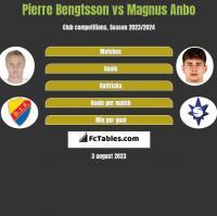 Pierre Bengtsson vs Magnus Anbo h2h player stats