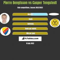 Pierre Bengtsson vs Casper Tengstedt h2h player stats