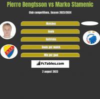 Pierre Bengtsson vs Marko Stamenic h2h player stats